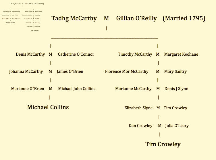 crowley_collins_family_connections